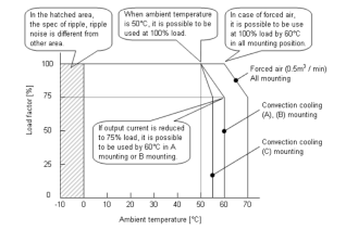 Example of derating curve by temperature
